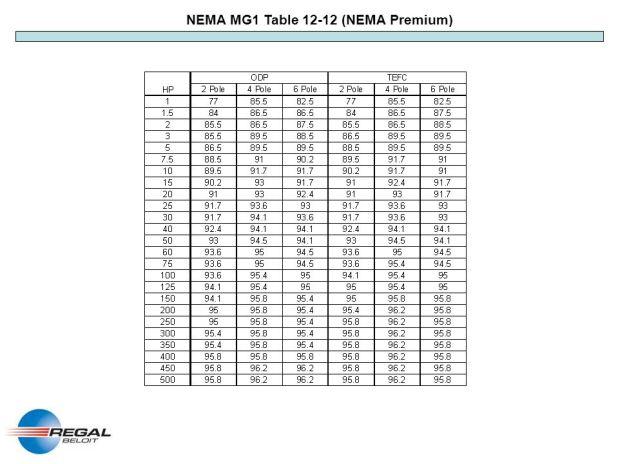 Nema Mg1 Table 12