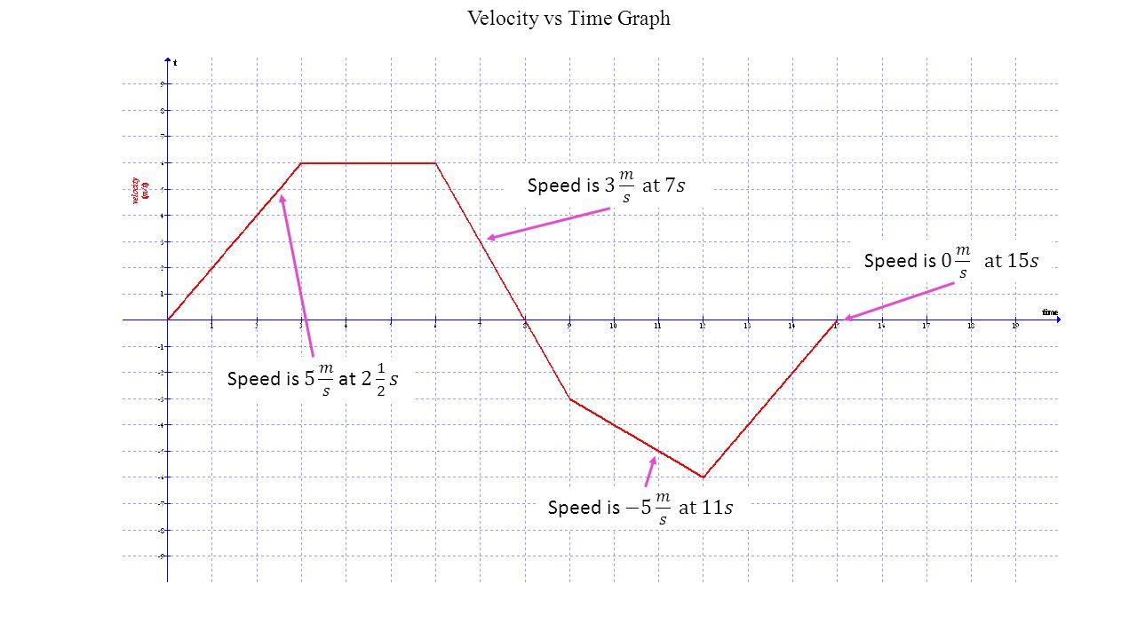 Velocity Vs Time Gr Ph W Ksheet Im Ges 100 Dist Nce Time Gr Phs