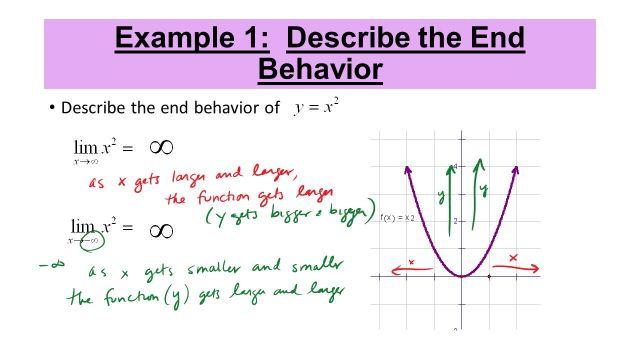 End Behavior Unit 277 Lesson 27c. End Behavior End Behavior is how a
