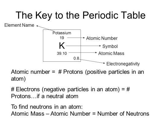 Periodic table potassium neutrons periodic diagrams science periodic table organization investigative science objective urtaz Images