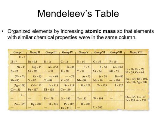 The periodic table by increasing atomic mass periodic diagrams mendeleev the periodic table increasing atomic mass similar urtaz Images