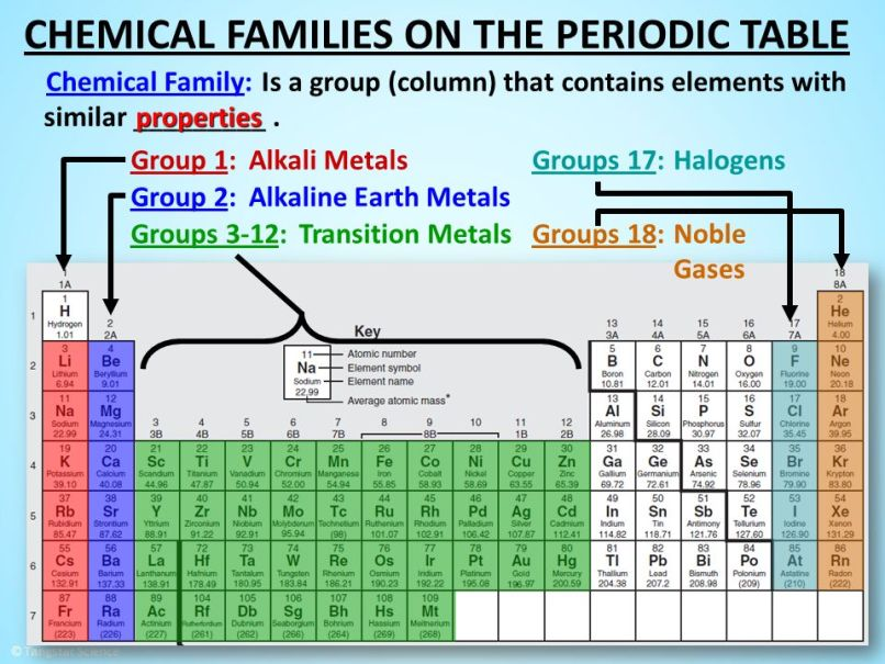 Names of groups modern periodic table napma 1 introducing the periodic table increasing atomic number dmitri urtaz Image collections