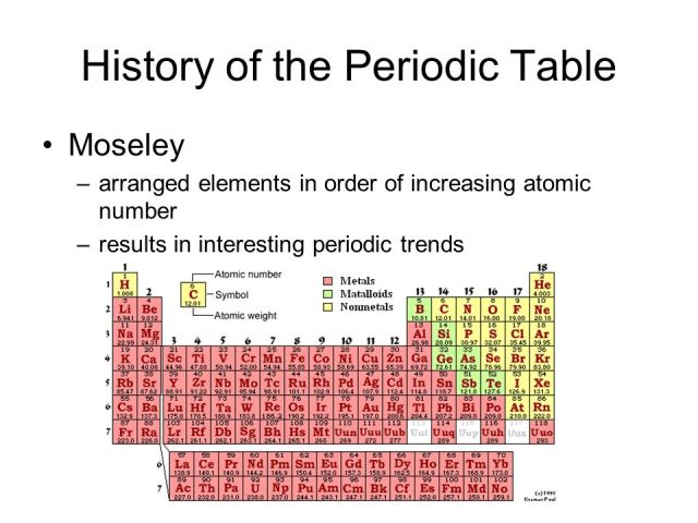 Why are the elements in periodic table arranged order of the periodic table gps 7 history of mendeleev mendeleev s table arranged the elements in order of increasing atomic weight while modern urtaz Gallery