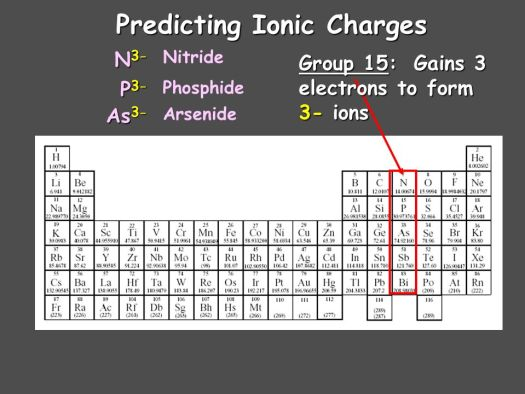 Periodic table group 14 charge periodic diagrams science chemistry chapter 9 chemical formulas and compounds heart urtaz Choice Image