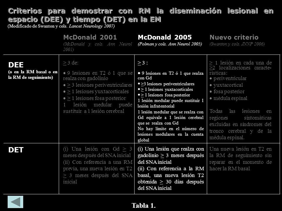 Resultado de imagen de Criterios McDonald 2017 para la demostración de diseminación en espacio y tiempo mediante MRI en un paciente con un síndrome clínicamente aislado