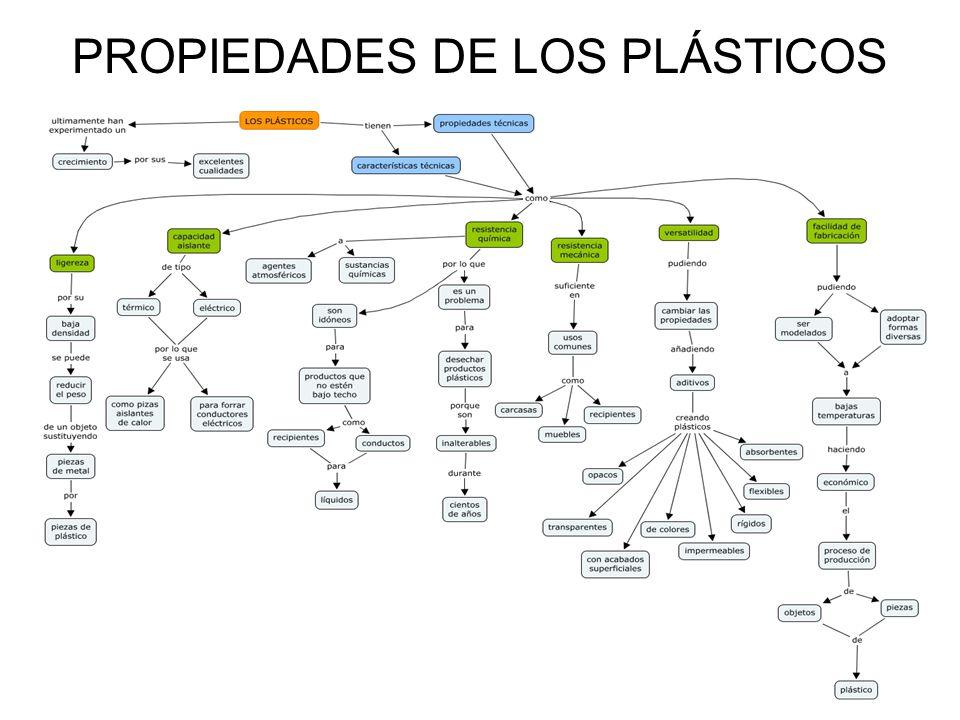 Resultado de imagen de propiedades plásticos