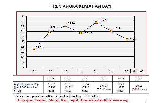 Hasil gambar untuk angka kematian ibu di jawa tengah