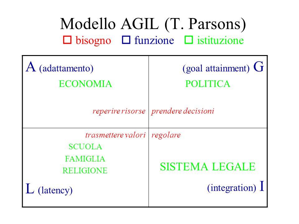 Schema del modello AGIL utilizzato in sociologia.