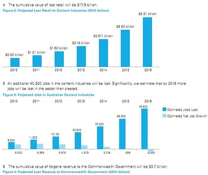 Graphs from the ACIG report showing estimated losses to piracy.