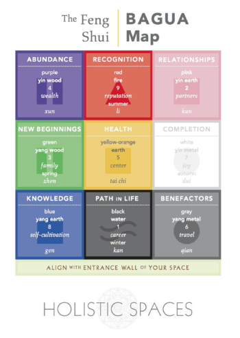 bagua map holistic spaces.png