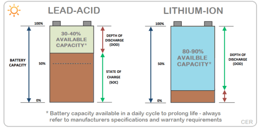 Lead-acid Vs lithium-ion batteries — Clean Energy Reviews