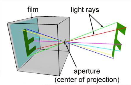 prinsip optik dan kamera