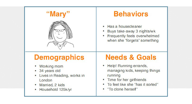 How To Design Lean Personas For Your Ux Strategy D Ux