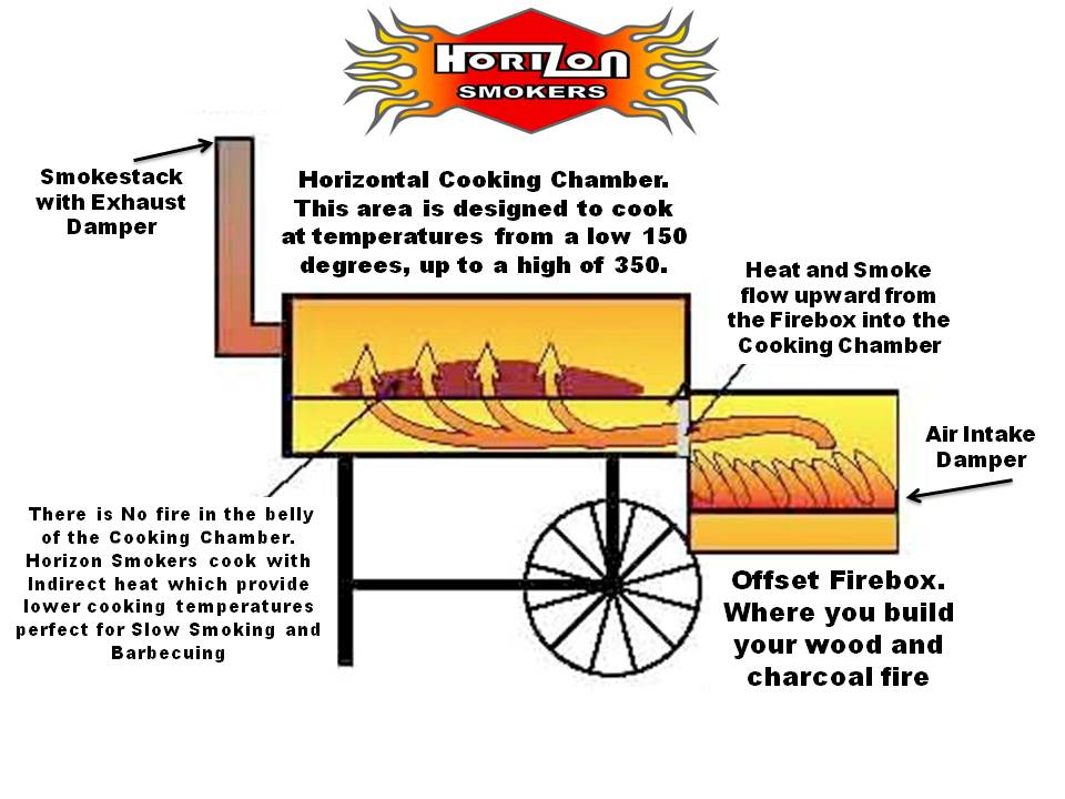 16 classic smoker price does not include freight charges please contact us for shipping estimate horizon smokers