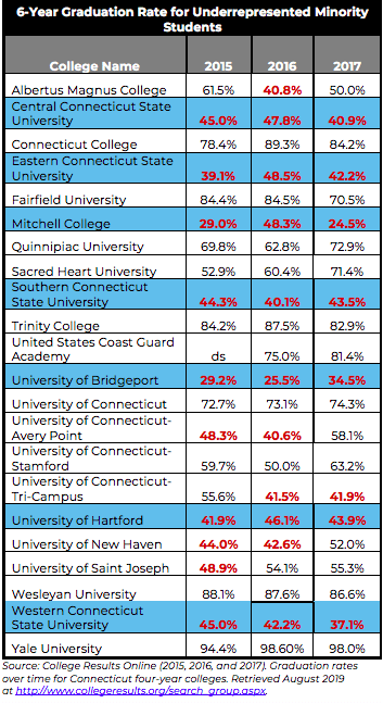 Source: College Results Online (2015, 2016, and 2017). Graduation rates over time for Connecticut four-year colleges. Retrieved August 2019 at http://www.collegeresults.org/search_group.aspx.