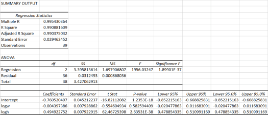 Log-linear Regression Model