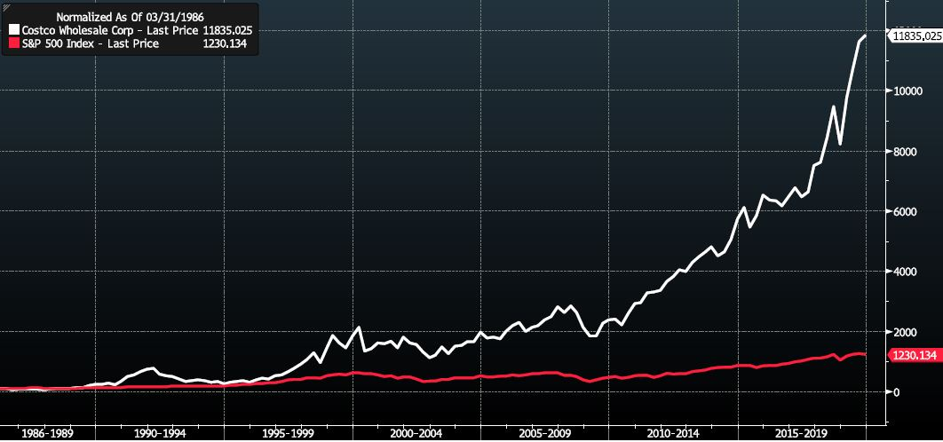 Costco vs S&P500 - Normalised [Source: Bloomberg]