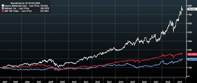 Costco vs Walmart vs S&P500 - 2004 - 2019 [Source Bloomberg]