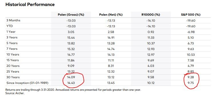 Source: Polen Capital - Q1 2020 Newsletter - Focus Growth
