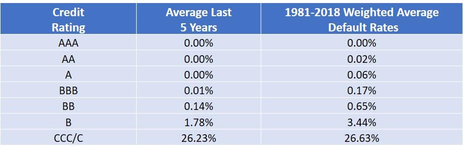 Source: S&P, Moody's.