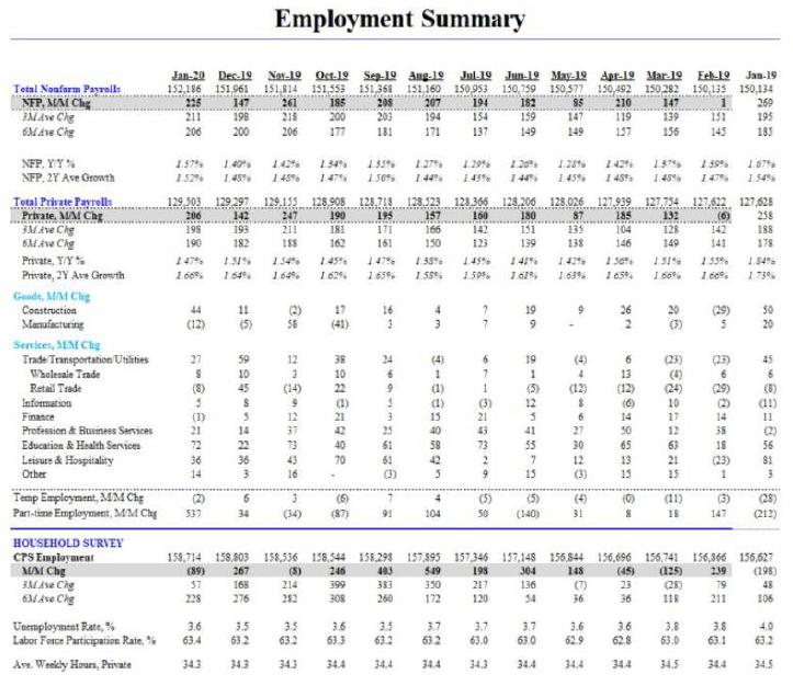 Source: Bureau of Labor Statistics, Hedgeye Risk Management.