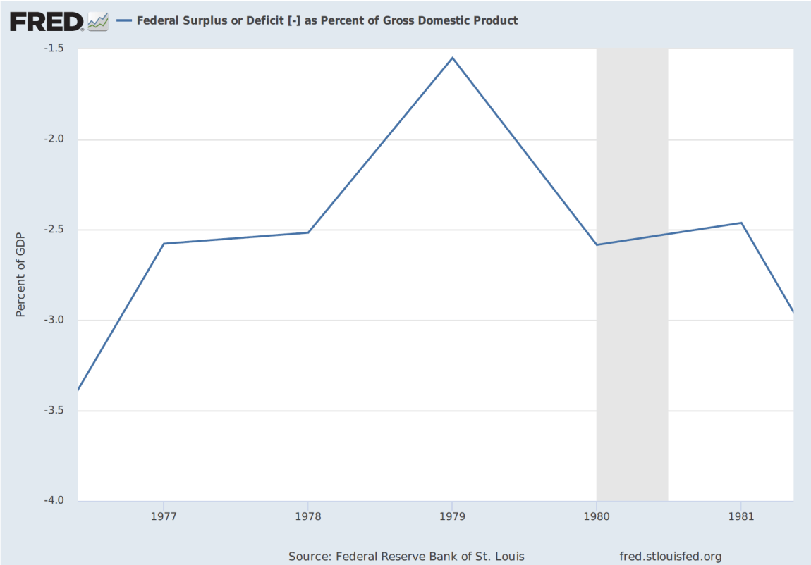 Source: Federal Reserve Bank of St. Louis.