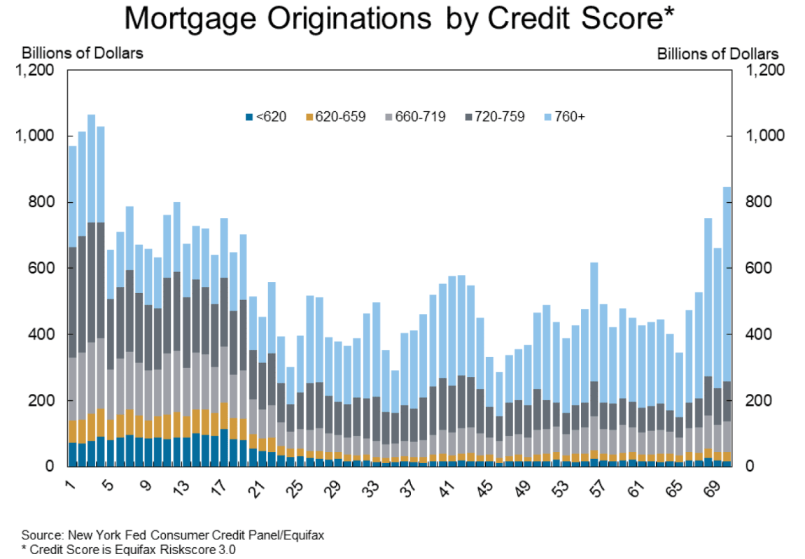 Source: Federal Reserve Bank of New York.