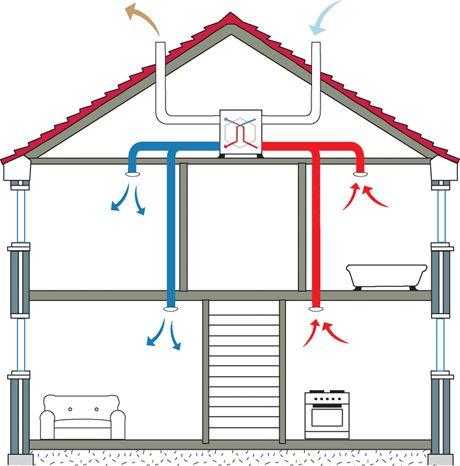 ventilation basis of design