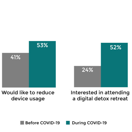 COVID Device Usage - 53% would like to reduce usage now - Chirp Research, The Double-Edged Screen
