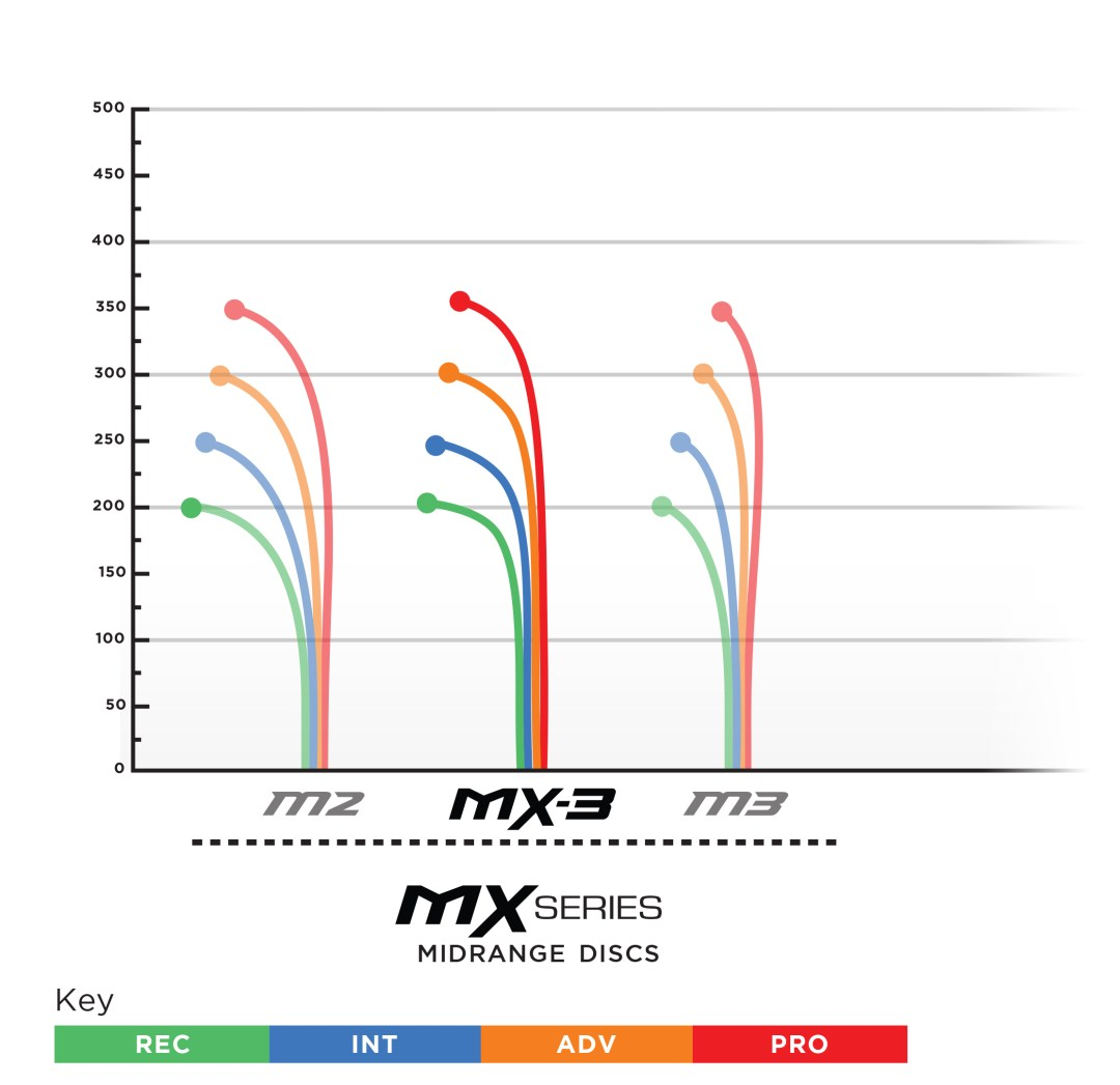 2019-07_prodigy_MX_series_flight_chart.jpg