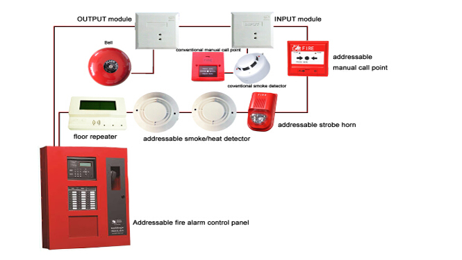 hard wired vs wireless fire alarm systems — news