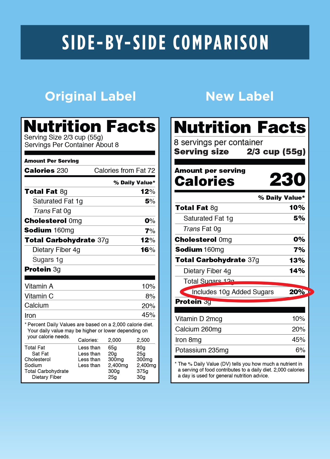 Original food labels only included total sugar content which lumps the amount of natural sugars and added sugars into one number. This was confusing because in order to make informed decisions about food products we are especially interested in knowing the added sugar content, not just the total amount of sugar. Remember most people aren't going to worry about natural sugar intake*, but we want to limit our added sugar intake.  ***If you have diabetes you do need to monitor all sugar intake, see an RDN for more information.