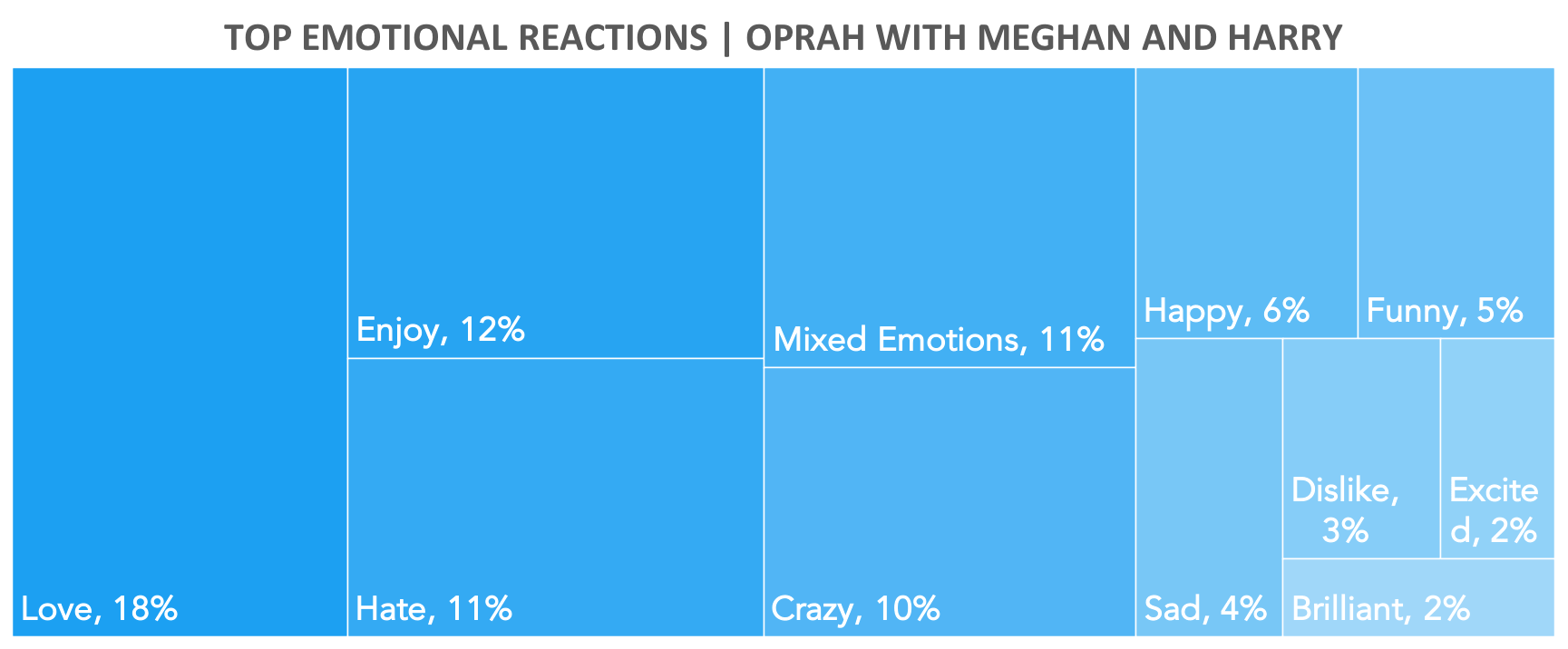 Source: Canvs, Oprah with Meghan and Harry Airing Window + / - 3 Hours Total Tweets, Top Emotional Reactions
