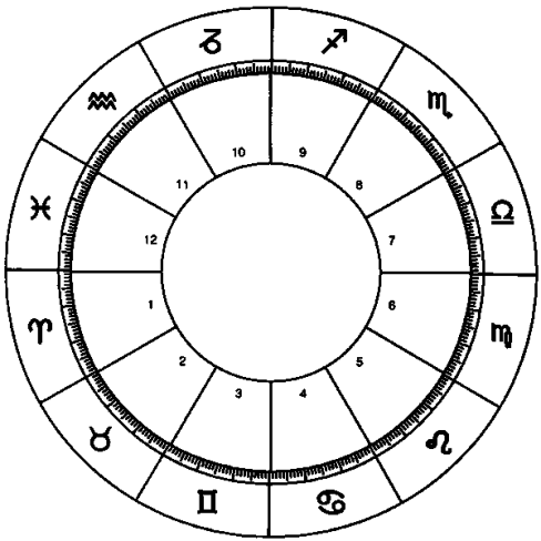 If you were to look for that eastern rising constellation represented in a natal chart, it would be represented in the first house. In the adjacent image, look for the house labeled 1. The corresponding glyph, shaped like a V shaped, stands for Aries – thus rendering this person an Aries rising.
