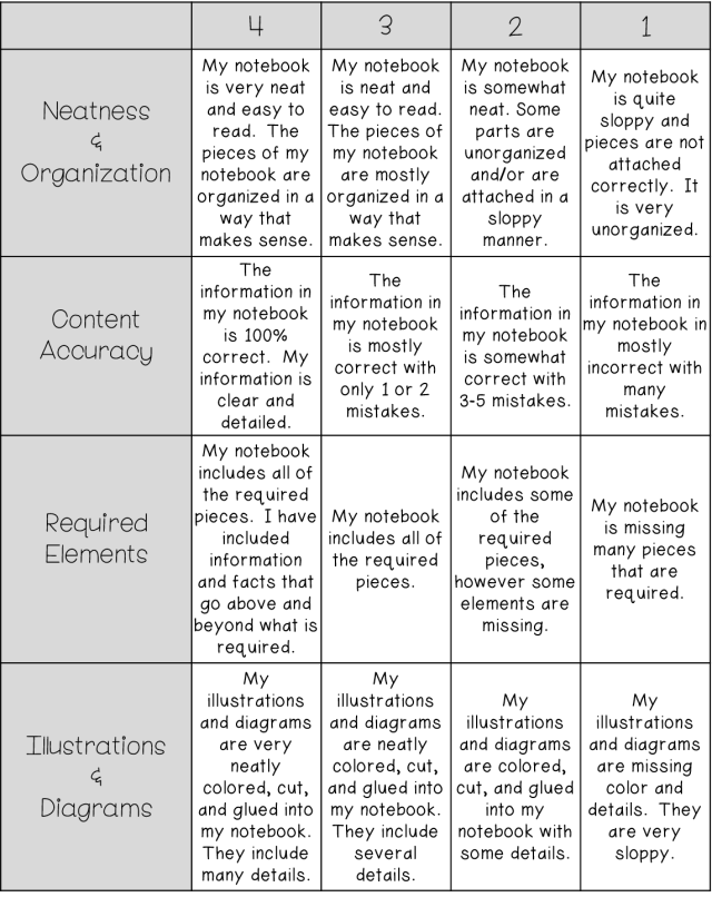 Using Rubrics for Instruction and Assessment in the Elementary