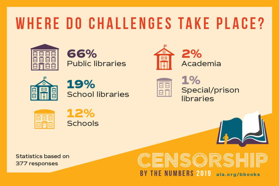 Courtesy of the American Library Association.  This infographic shows where censorship happens.  Remember that public libraries include the children's collections.