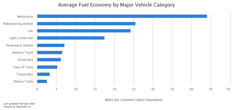 average-fuel-economy-by.png