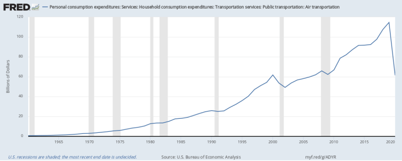 Image from FRED, Economic Research St. Louis Federal Reserve. Click on the image to learn more.  - The St.Louis Fed publishes data under the Personal Consumption Expenditures specific for Air Transporation, which suggests that the indicator at the end of 2020 is at the same level as 2009. This chart serves as a proxy to learn that recovery on the consumer side requires a steep incline.