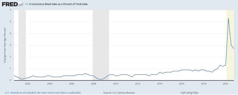 Image from Fred Economic Data, Federal Reserve of St. Louis. Click on the image to learn more.  - Consider the percent change from a year ago E-Commerce Retail Sales as a Percent of Total Sales data provided by the U.S. Census Bureau.