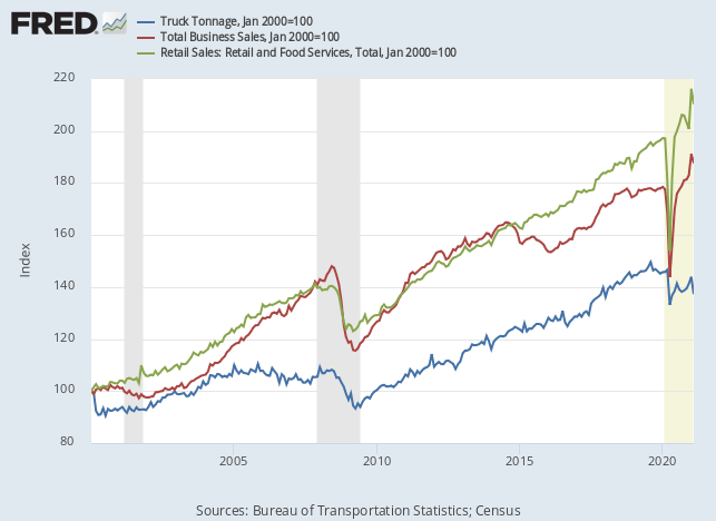 Image from Fred Economic Data. Click on the image to learn more.  - Consider the following chart - After the last recession that ended in Q3 2009, the Retail Sales: Retail and Food Services provided by the U.S. Census Bureau line mirrors the Truck Tonnage line supplied by the U.S. Bureau of  Transportation Statistics till Q3 2019.