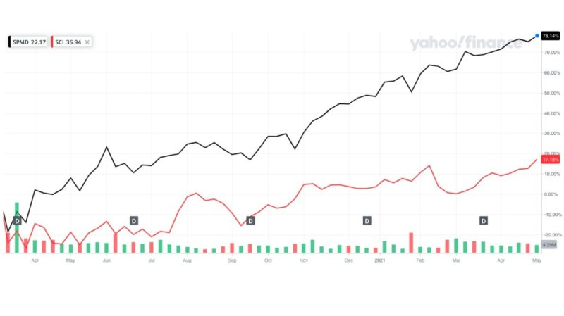 Image from Yahoo Finance. Click on the image to open the chart.  - From its low on March 16, 2020, the stock has returned approximately 17.18% compared to the index it is part of S&P 400 (tracked by SPDR® Portfolio S&P 400 Mid Cap ETF), which produced about 78.14%. [Result as of May 7, 2021]