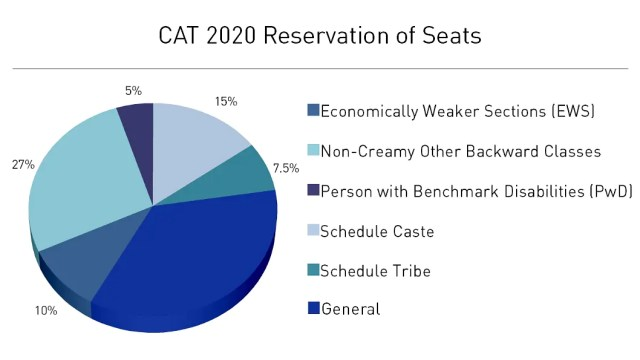 cat reservation