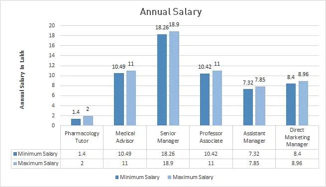Salary Graph Green Pharmacist