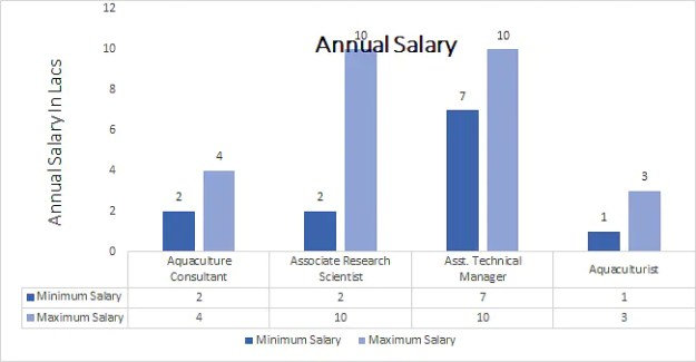 Bachelor of Science (B.Sc.) Aquaculture annual salary