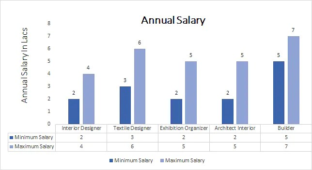 Master of interior architecture salary for Entry level interior design salary