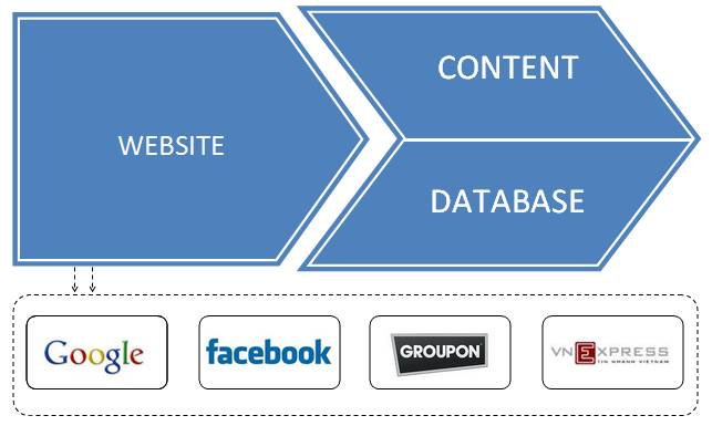 Mô hình WCD với cốt lõi là mỗi website sẽ mang một sứ mạng khác nhau, và chúng đều là website