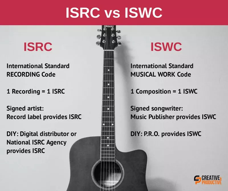 ISWC vs ISRC, What Songwriters and Music Producers Should Know