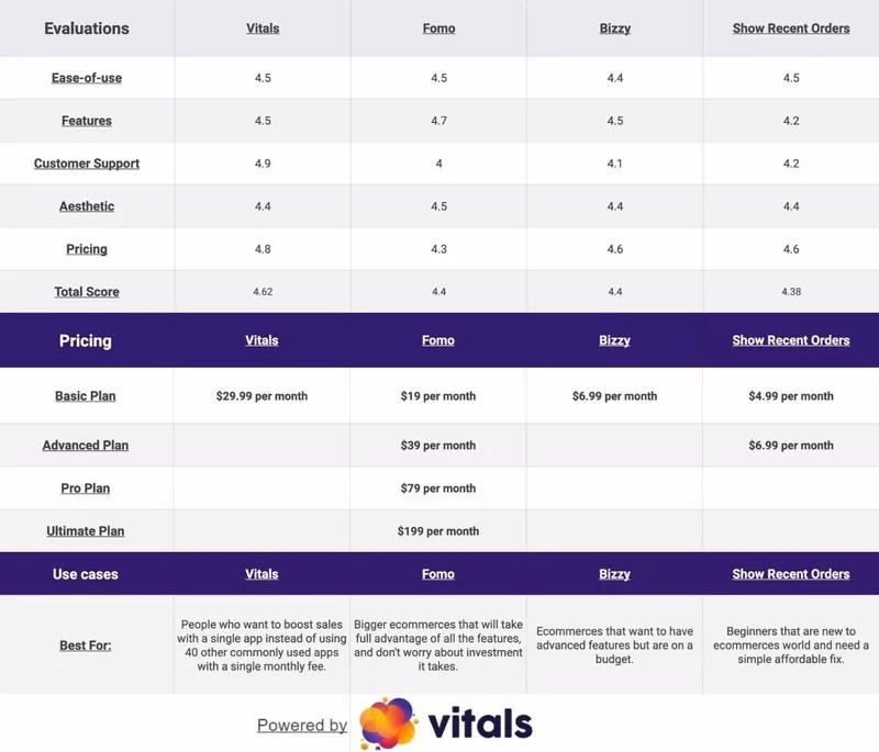 Recent Sales Notification Apps short comparison table