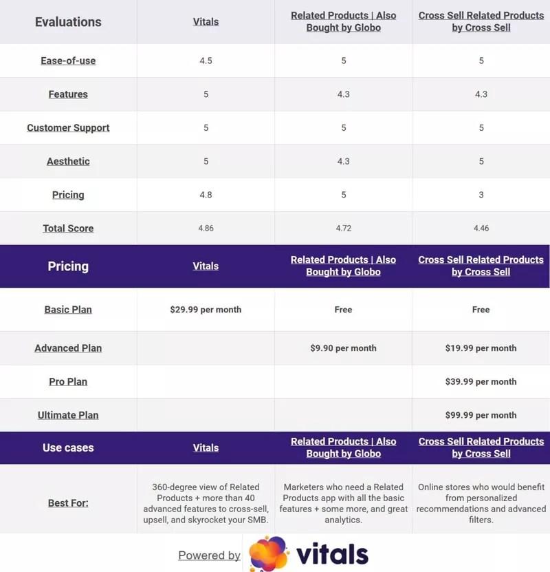 Vitals comparison table
