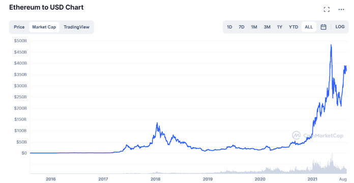 Ethereum market cap over the years